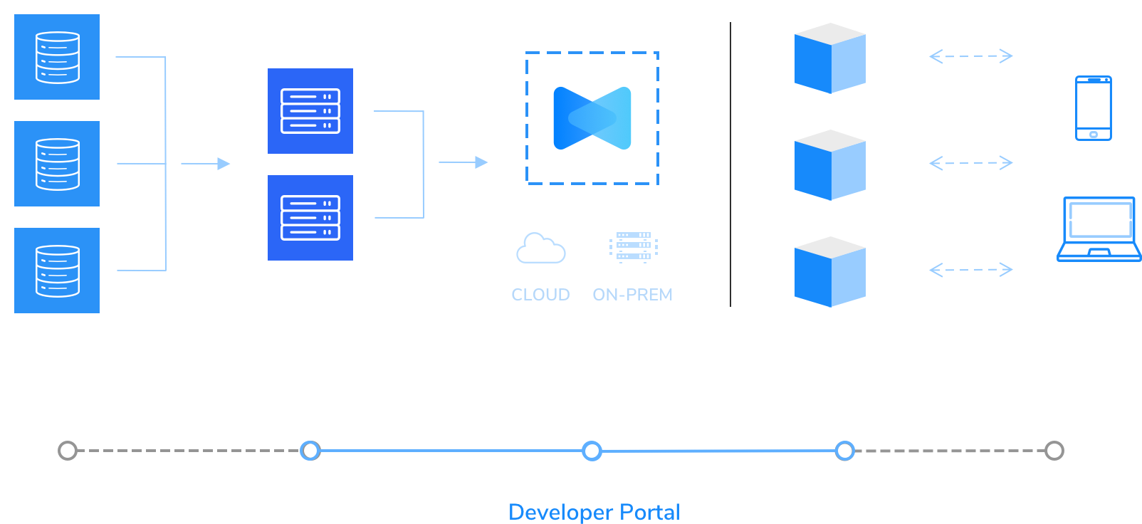 Developer Portal Flow
